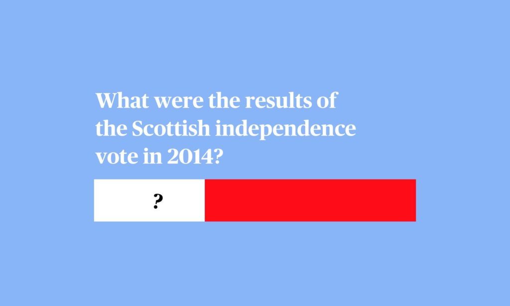 Many Scotch are asking for a second referendum to leave the UK. Can you guess what the results of the first referendum were like
